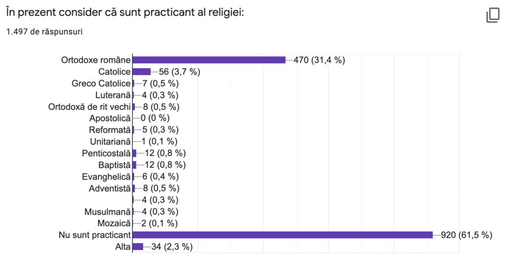 Românii și practica religioasă 5