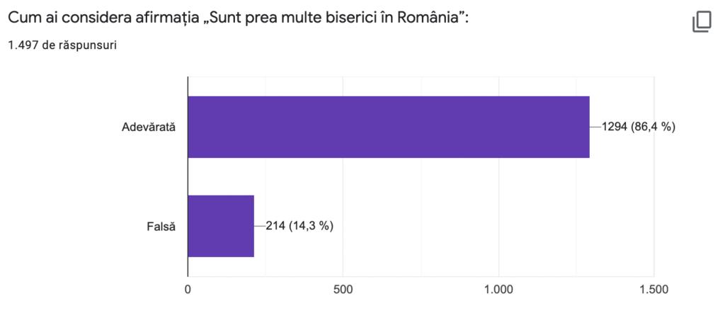 Românii și practica religioasă 12